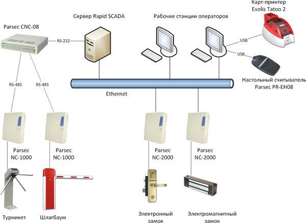 Rapid SCADA позволяет