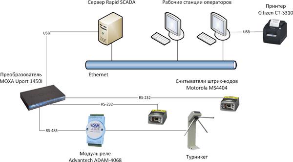 библиотеки KpAccess.dll.