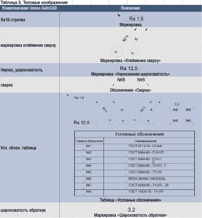 Таблица 3. Типовые изображения