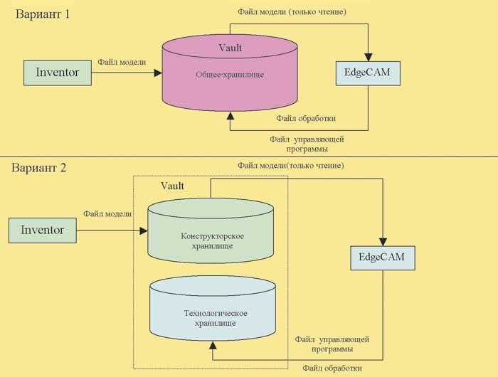 Рис. 1. Схема обмена документацией между конструктором и технологом при использовании Autodesk-Vault 4