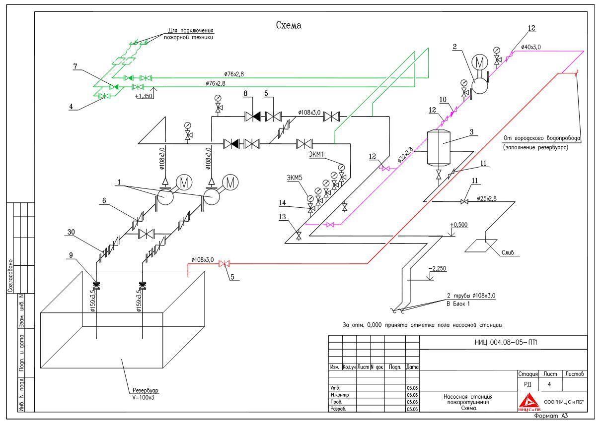 схема спринклерной установки пожаротушения