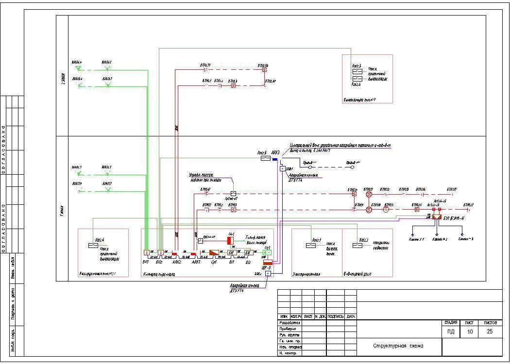 обслуживание пожарной сигнализации системы оповещения людей о пожаре