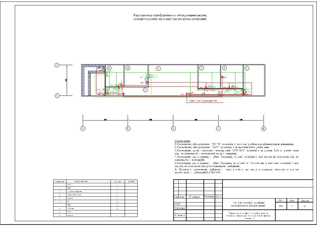 Пример проекта порошкового пожаротушения производственных помещений