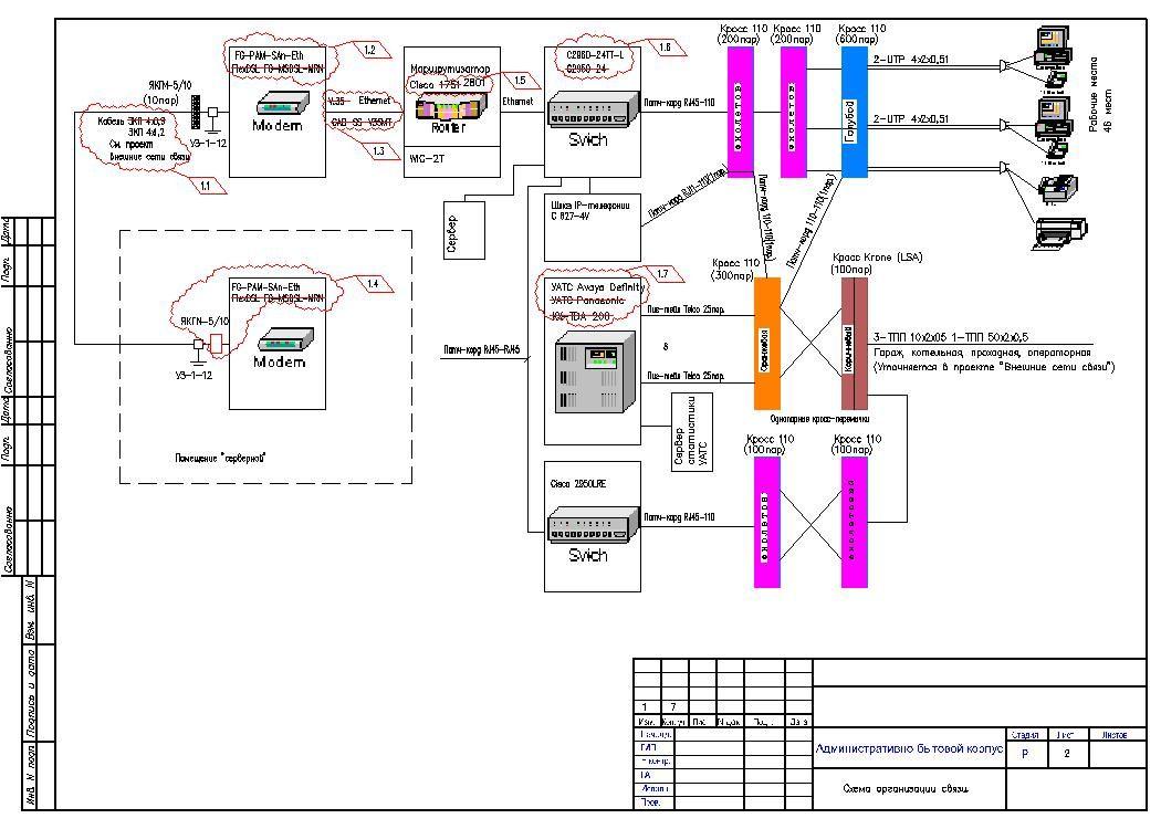 Схема подключений к зданию