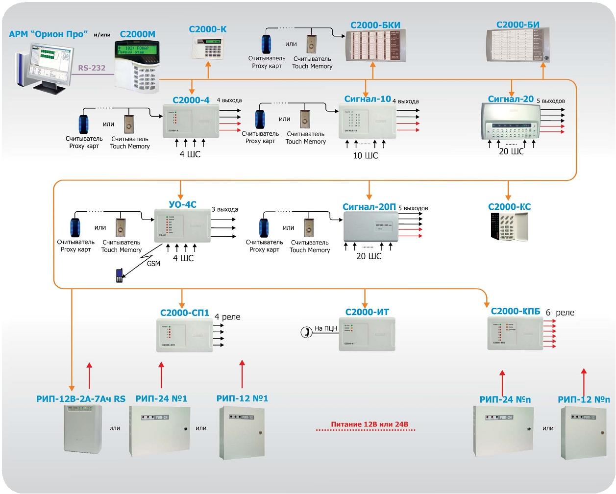 схема охранной сигнализации нескольких объектов