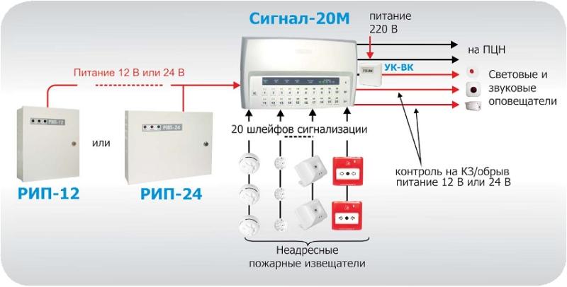 базе прибора Сигнал-20М.
